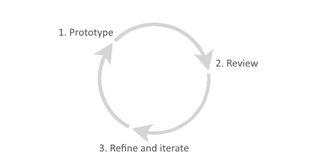 rapid prototyping 9