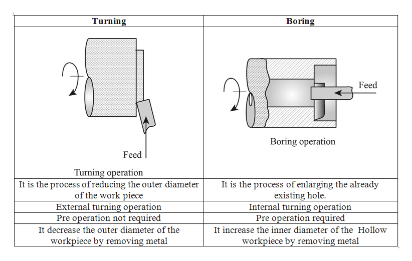Difference between Turning Process and Boring Process