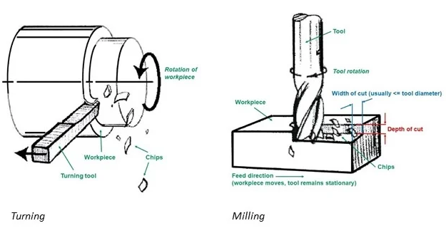 Difference between Turning Process and Milling Process