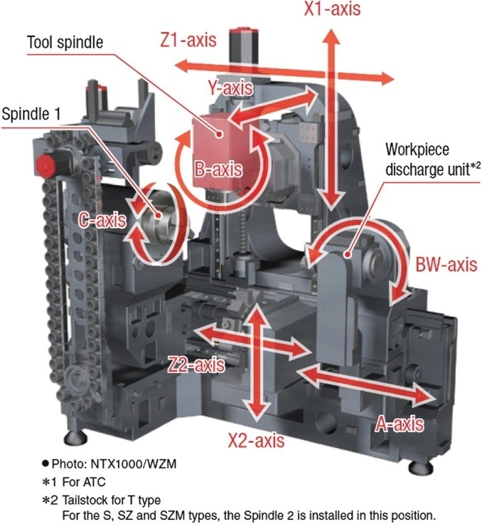 How Axis is connected to Turning Machine