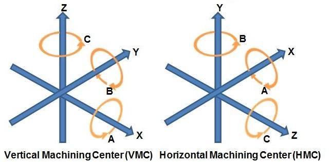 Machine Axis of CNC Turning Centers and their motions