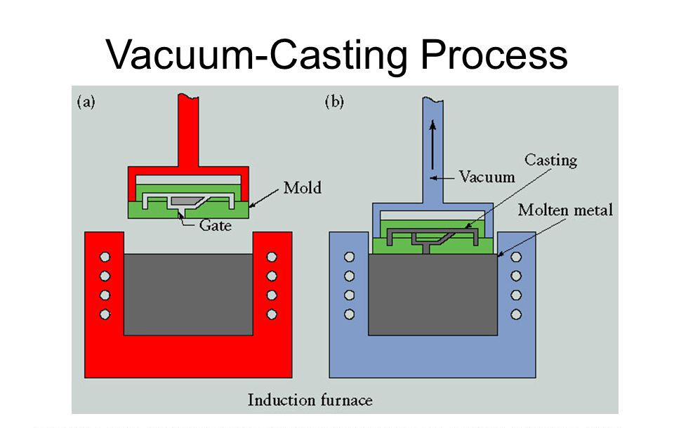 Production Stages of Vacuum Casting