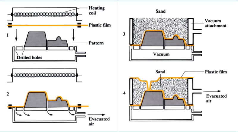The Molding Procedure In Vacuum Casting