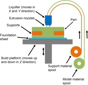 The Process of Fused Deposition Modeling