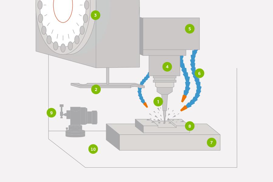 representation of CNC Milling Machine work